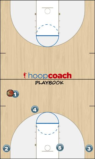 Basketball Play ASA Man to Man Offense offense
