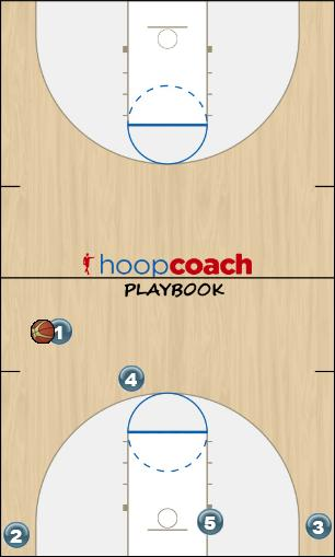 Basketball Play Cross Man to Man Offense offense