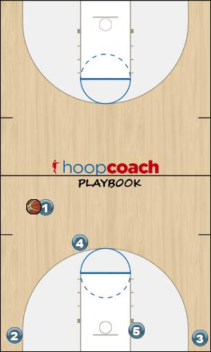 Basketball Play X Man to Man Offense offense
