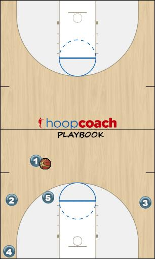 Basketball Play 2 Special/ Two Zone Play offense