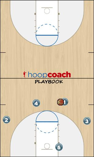 Basketball Play New York Zone Play offense