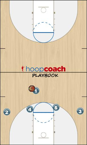 Basketball Play White - Motion Zone Play offense