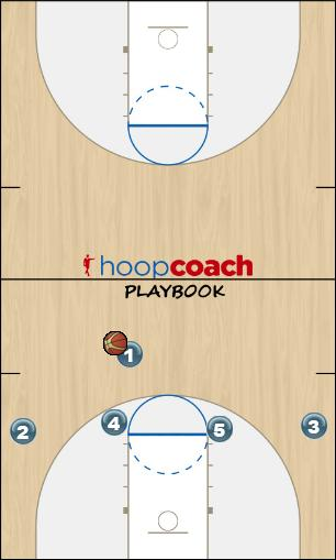 Basketball Play White - Double Back Zone Play offense
