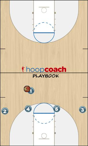 Basketball Play White - Top Cuts Zone Play offense