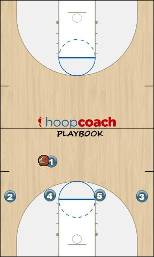 Basketball Play White - Corners Zone Play offense