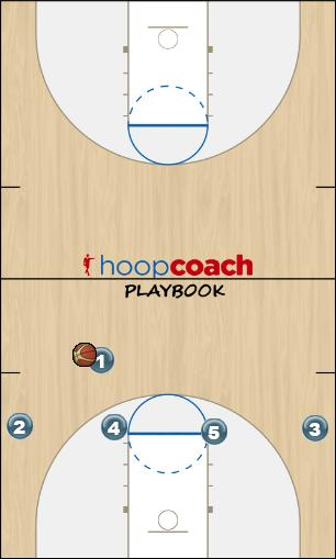 Basketball Play White - High Post Zone Play offense