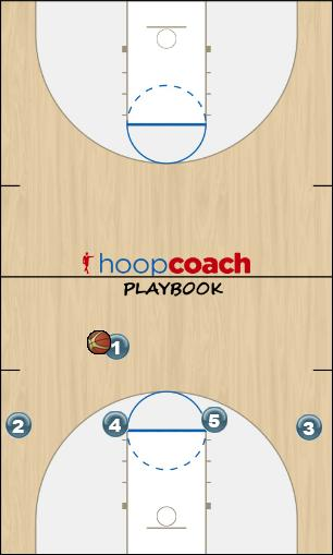 Basketball Play White - Low Post Zone Play offense