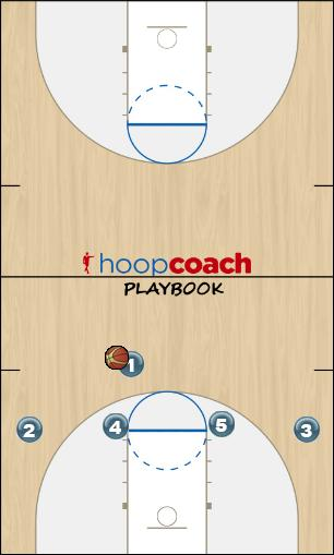 Basketball Play White - Flash Zone Play offense