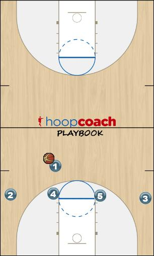 Basketball Play White - Stack Zone Play offense
