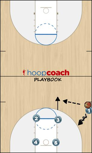 Basketball Play Pass back Sideline Out of Bounds
