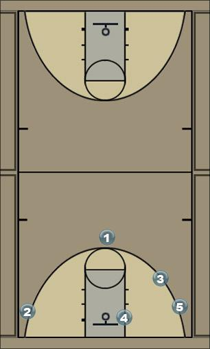 Basketball Play K1 Man to Man Offense
