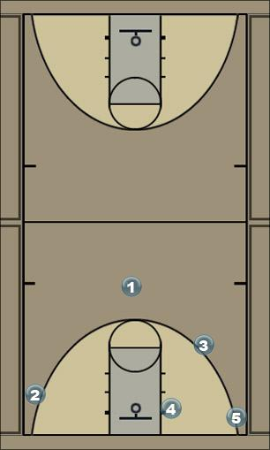 Basketball Play K2 option 1 Man to Man Offense
