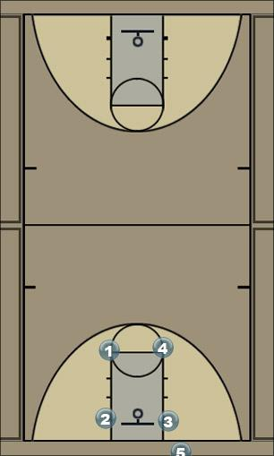Basketball Play man box option 1 Man Baseline Out of Bounds Play