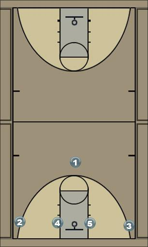 Basketball Play double double Man to Man Offense