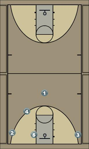 Basketball Play system Man to Man Offense