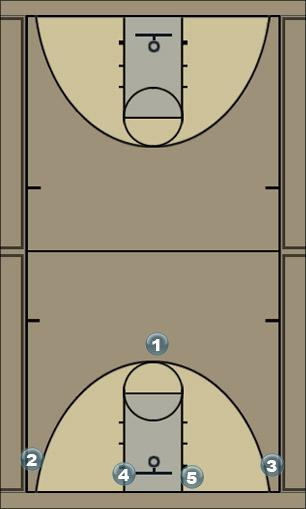 Basketball Play overload/motion Zone Play