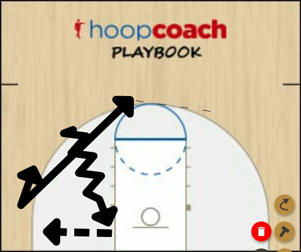 Basketball Play baseline Man to Man Offense