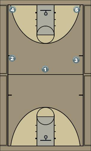 Basketball Play The 3 Play Man to Man Offense
