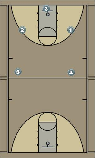 Basketball Play The 4 or 5 Play Man to Man Offense