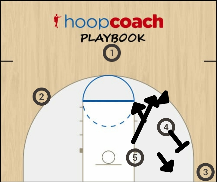 Basketball Play Overload Man to Man Offense