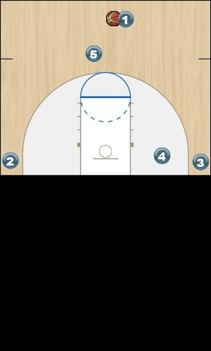 Basketball Play High PNR Man to Man Set