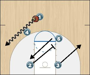 Basketball Play 20 - Part One Man to Man Offense offense