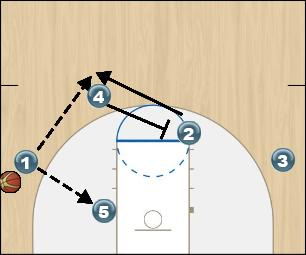 Basketball Play 20 - Part Two Man to Man Offense offense