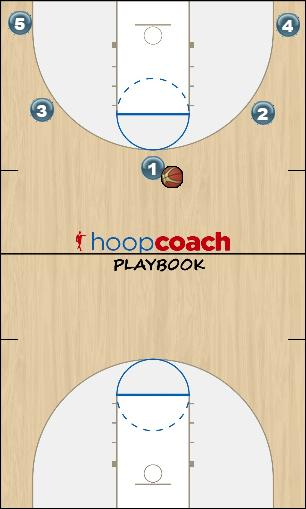 Basketball Play Layer 1- Cut & Fill Uncategorized Plays read and react