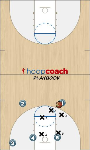 Basketball Play KGV first option Zone Play