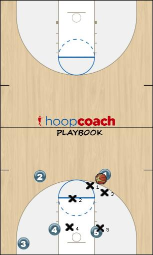 Basketball Play KGV second option Zone Play