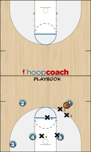 Basketball Play KGV third option Zone Play
