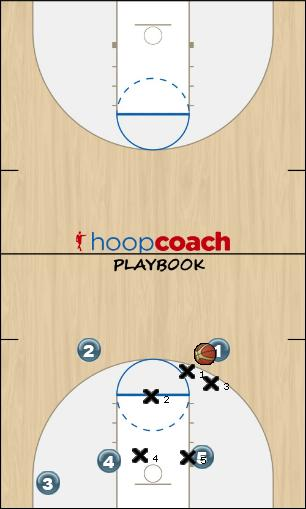 Basketball Play KGV offense Zone Play