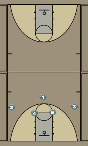 Basketball Play jogadabase Man to Man Set