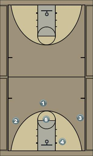 Basketball Play ZonaCompleta Zone Play