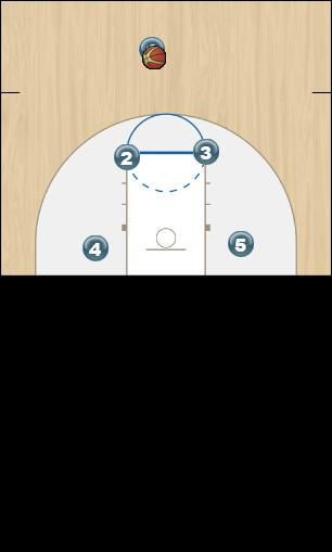 Basketball Play Michigan Man to Man Offense this is really florida