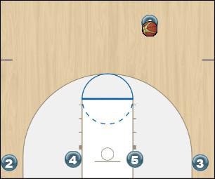 Basketball Play Flash Man to Man Offense flash