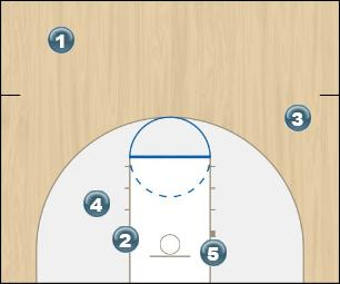 Basketball Play Portland Man to Man Offense portland