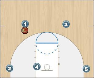 Basketball Play Oriole Man to Man Offense oriole
