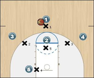 Basketball Play Arizona Corner Zone Play