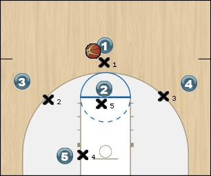 Basketball Play Arizona Post Option Zone Play
