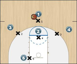 Basketball Play Arizona Skip Pass Zone Play