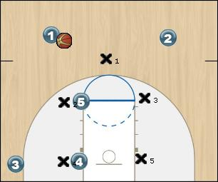 Basketball Play Triangle High Post Zone Play