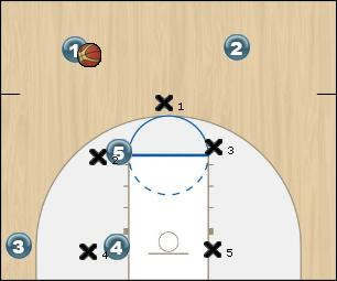 Basketball Play Triangle Skip Pass Zone Play
