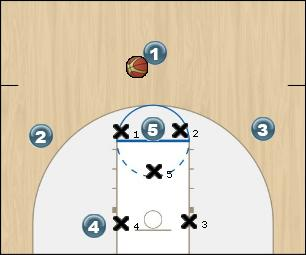 Basketball Play Mich St. Baseline Zone Play