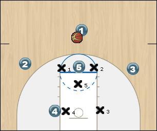 Basketball Play Izzo Zone Play