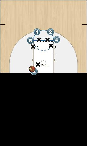 Basketball Play Two Man Baseline Out of Bounds Play