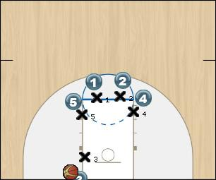 Basketball Play BLOB Three Man Baseline Out of Bounds Play