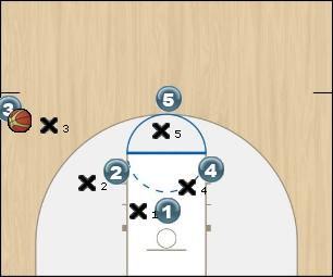 Basketball Play SLOB 1 Sideline Out of Bounds