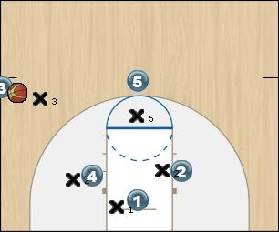 Basketball Play SLOB 2 Sideline Out of Bounds
