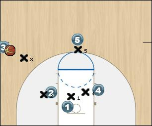 Basketball Play SLOB 3 Sideline Out of Bounds